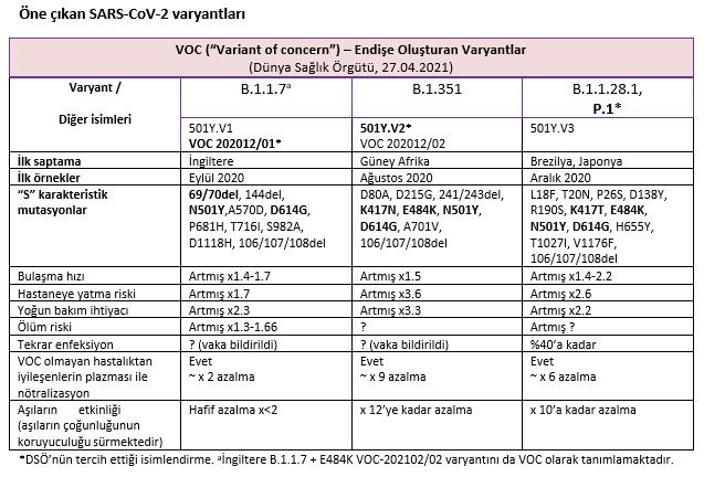 COVID 19 (SARS COV2) varyantlarla işimiz zor mu ve aşıda son durum nedir?
